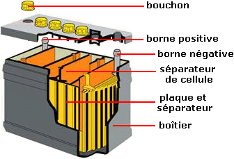 correspondance tension charge batterie