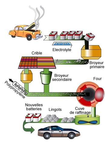 Schéma du processus de recyclage d'une batterie
